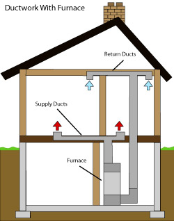 diagram of how air ductwork operates within a Vernon Hills home