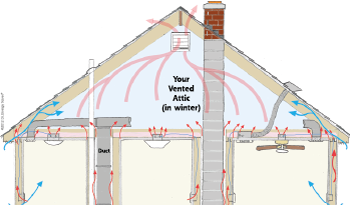Heat Movement in attic space in Wilmette
